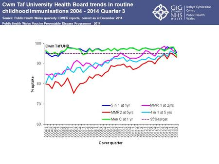 Cwm Taf University Health Board trends in routine childhood immunisations 2004 - 2014 Quarter 3 Source: Public Health Wales quarterly COVER reports, correct.