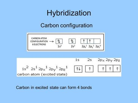 Hybridization Carbon configuration Carbon in excited state can form 4 bonds.