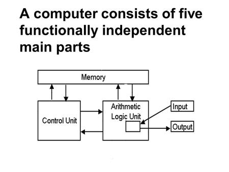 A computer consists of five functionally independent main parts.