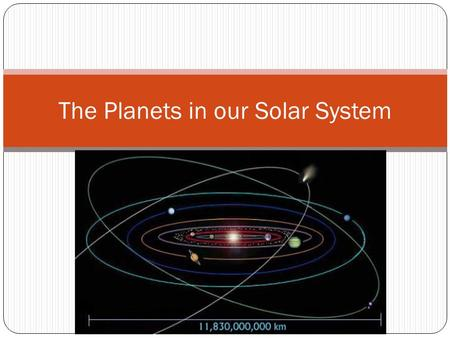 The Planets in our Solar System. The Planets Do you know a saying to remember the planets in order? My Very Eager Mother Just Severed Us Nine Pizzas Do.