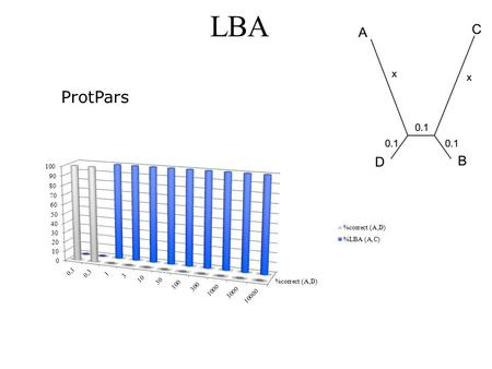 LBA ProtPars. LBA Prot Dist no Gamma and no alignment.