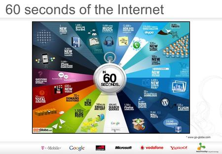 60 seconds of the Internet *  Helping your family to stay in control Online Safety.