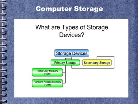 Computer Storage. What is Primary Storage? ● Primary storage is computer memory that is directly accessible to the CPU of a computer without the use of.