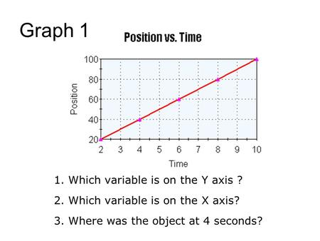 1. Which variable is on the Y axis ? 2. Which variable is on the X axis? 3. Where was the object at 4 seconds? Graph 1.