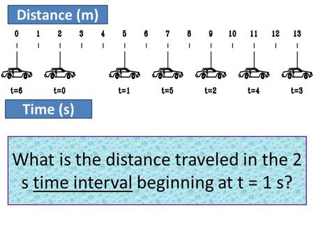 Distance (m) Time (s) What is the position of the car at the instant of time t = 2 s? What is the position of the car at the instant of time t = 4 s? Starting.