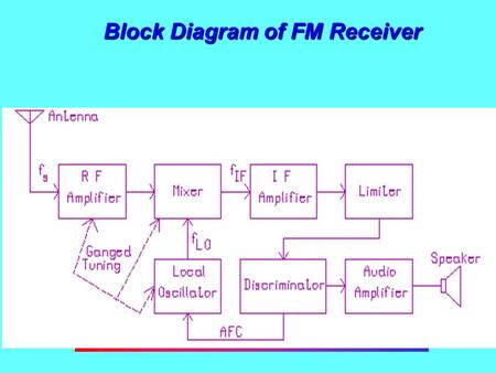 Block Diagram of FM Receiver. FM Receivers FM receivers, like AM receivers, utilize the superheterodyne principle, but they operate at much higher frequencies.