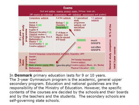 In Denmark primary education lasts for 9 or 10 years. The 3-year Gymnasium program is the academic, general upper secondary program. Education and national.