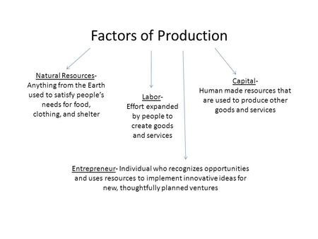 Factors of Production Natural Resources- Anything from the Earth used to satisfy people's needs for food, clothing, and shelter Labor- Effort expanded.