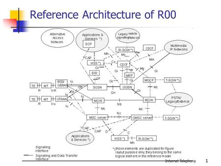 Internet Telephony 1 Reference Architecture of R00.