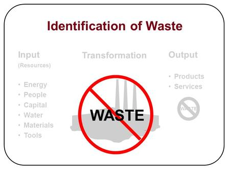 Identification of Waste WASTE Input (Resources) Energy People Capital Water Materials Tools Output Products Services WASTE Transformation.