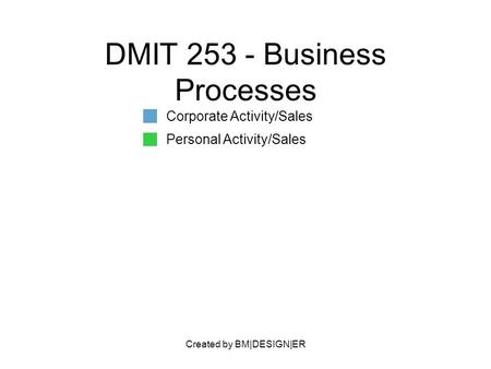 Created by BM|DESIGN|ER DMIT 253 - Business Processes Corporate Activity/Sales Personal Activity/Sales.
