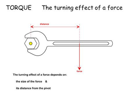 TORQUE The turning effect of a force. Torque Which way will the door turn? Rachel Julia.