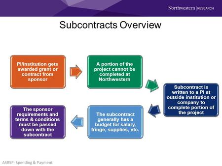 Subcontracts Overview ASRSP- Spending & Payment. Subcontract Payment Process ASRSP- Spending & Payment.