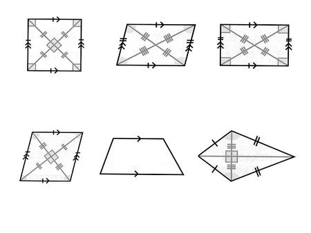 SQUARE Opposite sides are parallel All the angles are 90º PARALLELOGRAM Opposite sides are equal in length Opposite sides are parallel RECTANGLE Opposite.