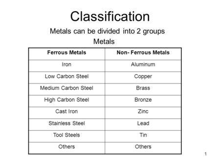 1 Classification Metals can be divided into 2 groups Metals Ferrous MetalsNon- Ferrous Metals IronAluminum Low Carbon SteelCopper Medium Carbon SteelBrass.
