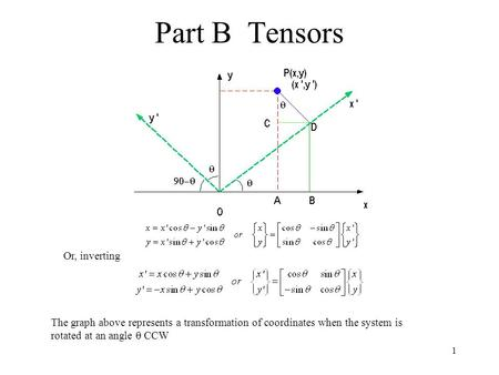 1 Part B Tensors Or, inverting The graph above represents a transformation of coordinates when the system is rotated at an angle  CCW.
