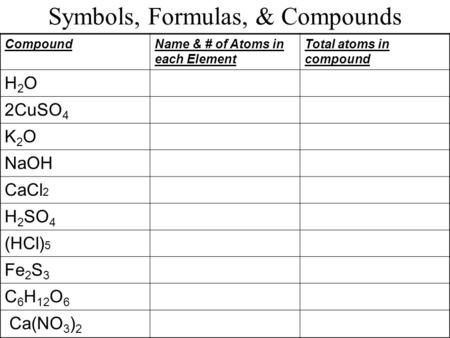 Symbols, Formulas, & Compounds CompoundName & # of Atoms in each Element Total atoms in compound H2OH2O 2CuSO 4 K2OK2O NaOH CaCl 2 H 2 SO 4 (HCl) 5 Fe.