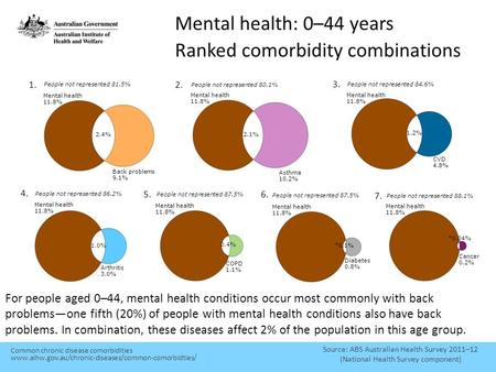 Mental health: 0–44 years Ranked comorbidity combinations Source: ABS Australian Health Survey 2011–12 (National Health Survey component) For people aged.
