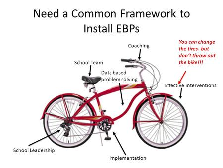 Need a Common Framework to Install EBPs School Leadership School Team Effective interventions Implementation Data based problem solving Coaching You can.
