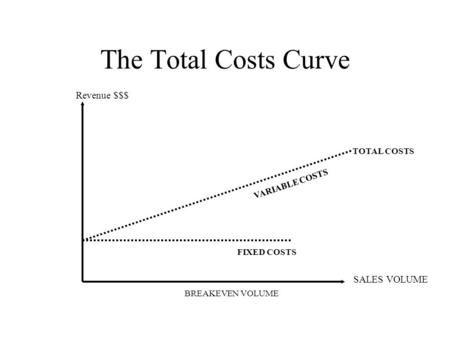 The Total Costs Curve TOTAL COSTS FIXED COSTS Revenue $$$ SALES VOLUME BREAKEVEN VOLUME VARIABLE COSTS.