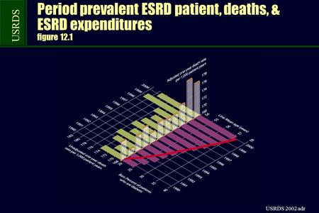 USRDS USRDS 2002 adr Period prevalent ESRD patient, deaths, & ESRD expenditures figure 12.1.