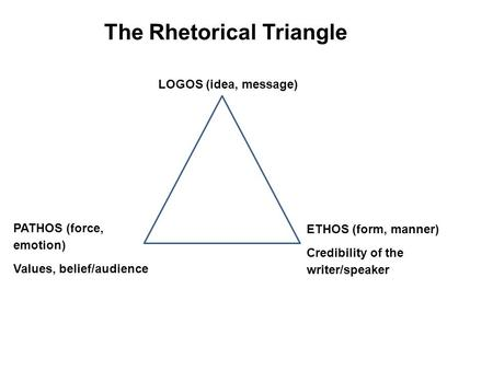 The Rhetorical Triangle ETHOS (form, manner) Credibility of the writer/speaker PATHOS (force, emotion) Values, belief/audience LOGOS (idea, message)
