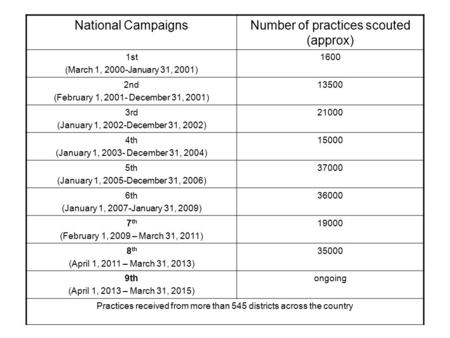 National CampaignsNumber of practices scouted (approx) 1st (March 1, 2000-January 31, 2001) 1600 2nd (February 1, 2001- December 31, 2001) 13500 3rd (January.