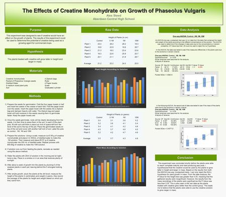 The Effects of Creatine Monohydrate on Growth of Phaseolus Vulgaris Alex Steed Aberdeen Central High School Purpose Hypothesis Methods Data Analysis This.