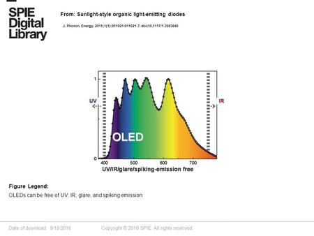 Date of download: 9/18/2016 Copyright © 2016 SPIE. All rights reserved. OLEDs can be free of UV, IR, glare, and spiking emission. Figure Legend: From: