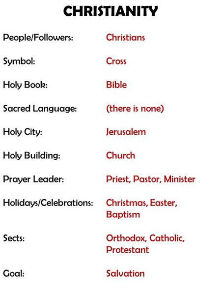 CHRISTIANITY People/Followers: Symbol: Holy Book: Sacred Language: Holy City: Holy Building: Prayer Leader: Holidays/Celebrations: Sects: Goal: Christians.