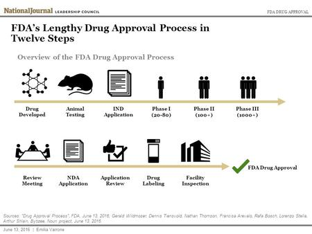 FDA DRUG APPROVAL FDA's Lengthy Drug Approval Process in Twelve Steps Overview of the FDA Drug Approval Process Drug Developed June 13, 2016 | Emilia Varrone.