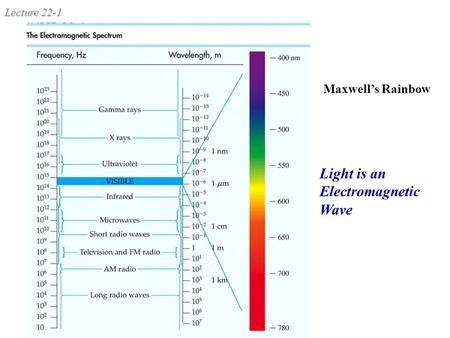 Lecture 22-1 Maxwell's Rainbow Light is an Electromagnetic Wave.