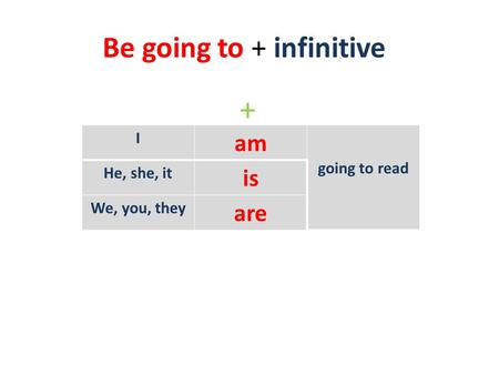 Be going to + infinitive + I am going to read He, she, it is We, you, they are.