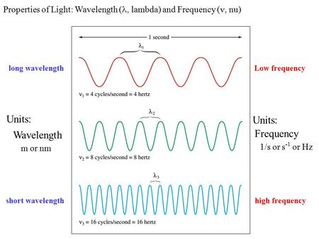 Low frequency high frequency long wavelength short wavelength Units: Wavelength m or nm Frequency 1/s or s -1 or Hz Properties of Light: Wavelength (,