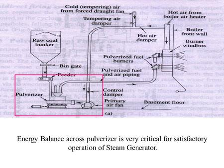 Energy Balance across pulverizer is very critical for satisfactory operation of Steam Generator.
