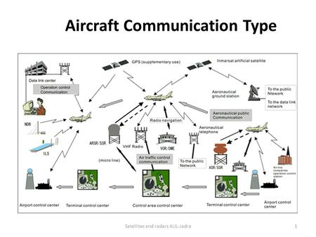 Aircraft Communication Type 1Satellites and radars AUL-Jadra.
