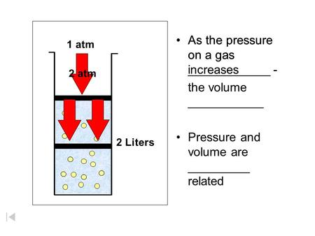 As the pressure on a gas increases As the pressure on a gas ____________ - the volume ___________ Pressure and volume are _________ related 1 atm 4 Liters.