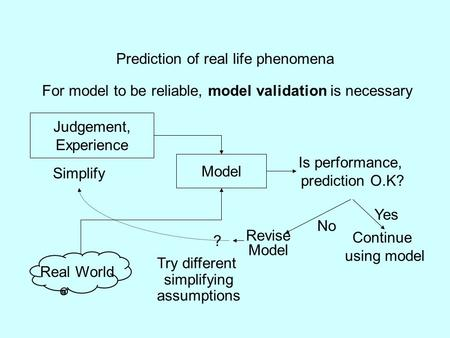 Prediction of real life phenomena For model to be reliable, model validation is necessary Judgement, Experience Model Simplify Real World Is performance,