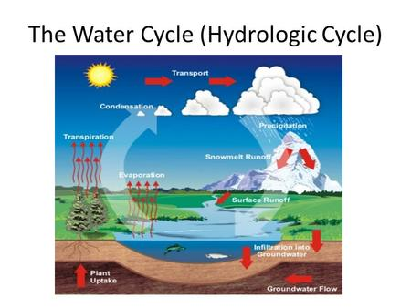 The Water Cycle (Hydrologic Cycle). The continuous circulation of water through the hydrosphere as solid, liquid, or gas The Process evaporate 1.Radiation.
