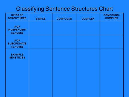Classifying Sentence Structures Chart KINDS OF STRCUTUIRES SIMPLECOMPOUNDCOMPLEX COMPOUND- COMPLEX # OF INDEPENDENT CLAUSES # OF SUBORDINATE CLAUSES EXAMPLE.