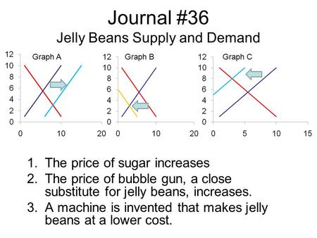 Journal #36 Jelly Beans Supply and Demand 1.The price of sugar increases 2.The price of bubble gun, a close substitute for jelly beans, increases. 3.A.