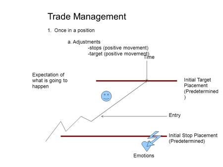 Trade Management 1. Once in a position a. Adjustments -stops (positive movement) -target (positive movement) Entry Initial Stop Placement (Predetermined)