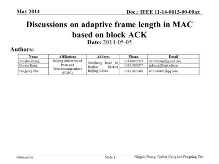 SubmissionSlide 1 Discussions on adaptive frame length in MAC based on block ACK Date: 2014-05-05 Authors: Ningbo Zhang, Guixia Kang and Bingning Zhu.
