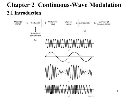 1 Chapter 2 Continuous-Wave Modulation 2.1 Introduction.