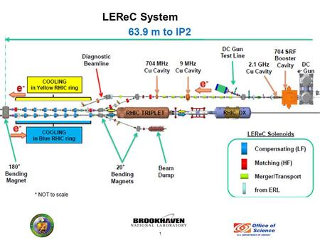 LEReC System 1. LEReC Injection section 2016 CeC Beam Dump 45°dipole (CeC) Profile Monitor (ERL HE) No SRF Cavity DC e - Gun ERL Solenoid ERL Halo Monitors.