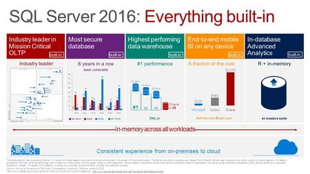 SQL Server 2016: Everything built-in The above graphics were published by Gartner, Inc. as part of a larger research document and should be evaluated in.