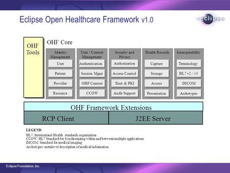 Eclipse Foundation, Inc. Eclipse Open Healthcare Framework v1.0 Interoperability Terminology HL7 v2 / v3 DICOM Archetypes Health Records Capture Storage.