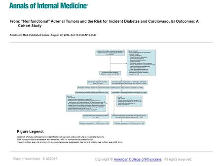 "Date of download: 9/18/2016 From: ""Nonfunctional"" Adrenal Tumors and the Risk for Incident Diabetes and Cardiovascular Outcomes: A Cohort Study Ann Intern."
