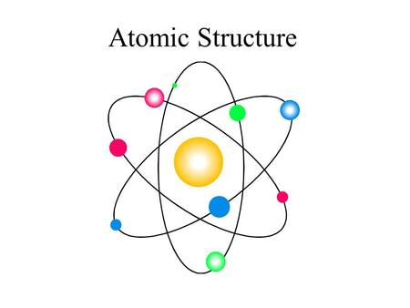 Atomic Structure. It used to be thought that atoms were small indivisible particles. It was thought that the only difference between the atoms of one.