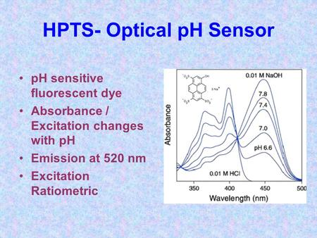 HPTS- Optical pH Sensor pH sensitive fluorescent dye Absorbance / Excitation changes with pH Emission at 520 nm Excitation Ratiometric.